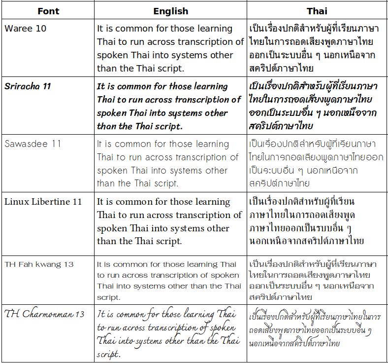 Lanna Innovation > Fonts with Good Thai & Roman Characters